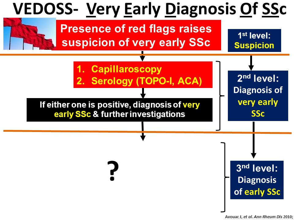 VEDOSS- Very Early Diagnosis Of SSc