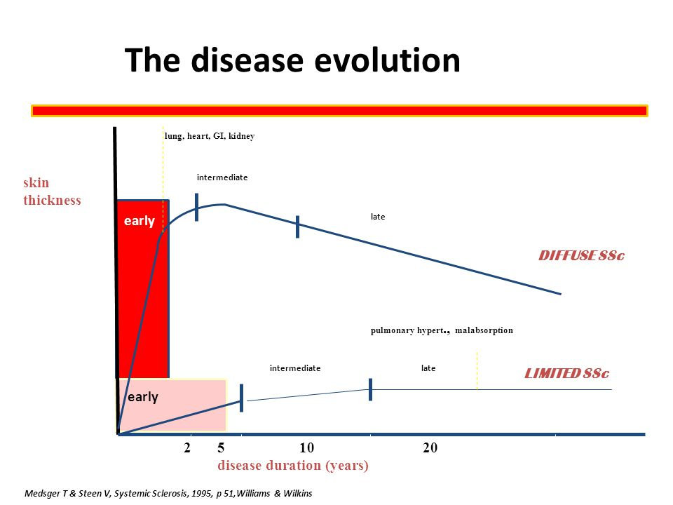The disease evolution skin thickness early DIFFUSE SSc LIMITED SSc