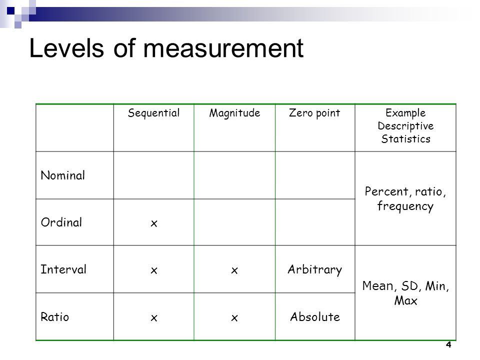 Levels of measurement Nominal Percent, ratio, frequency Ordinal x