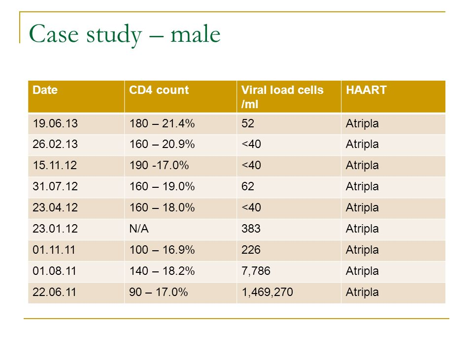 Case study – male Date CD4 count Viral load cells /ml HAART 19.06.13