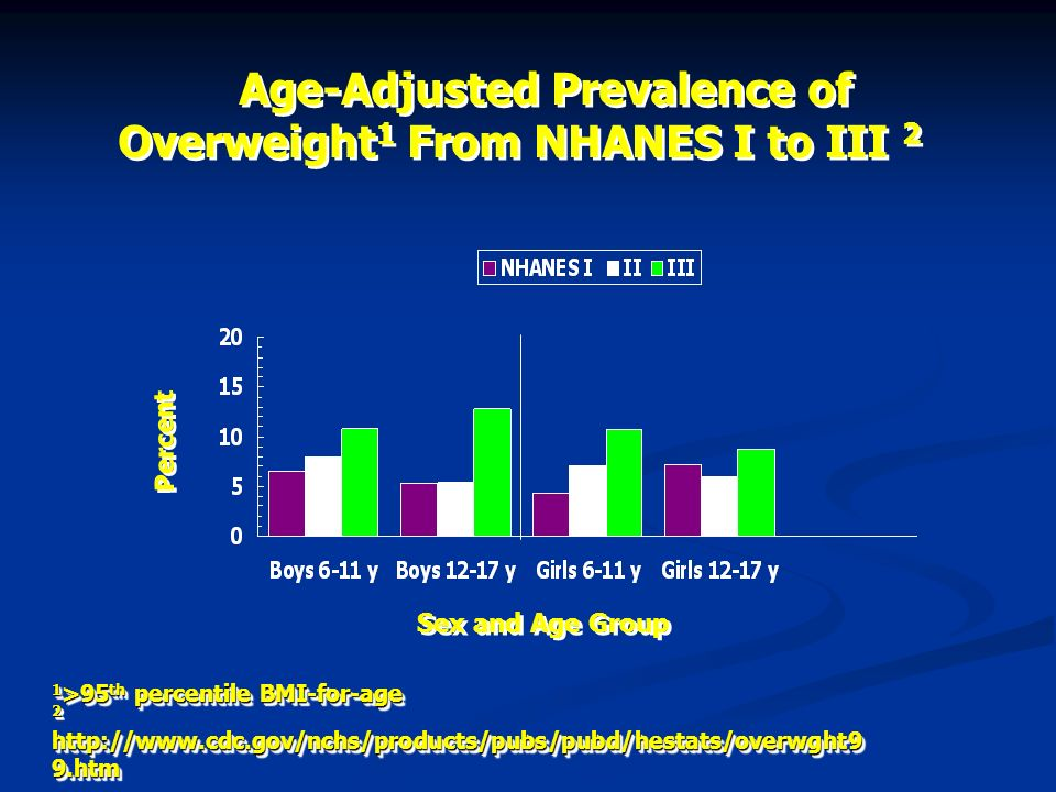 Age-Adjusted Prevalence of Overweight1 From NHANES I to III 2