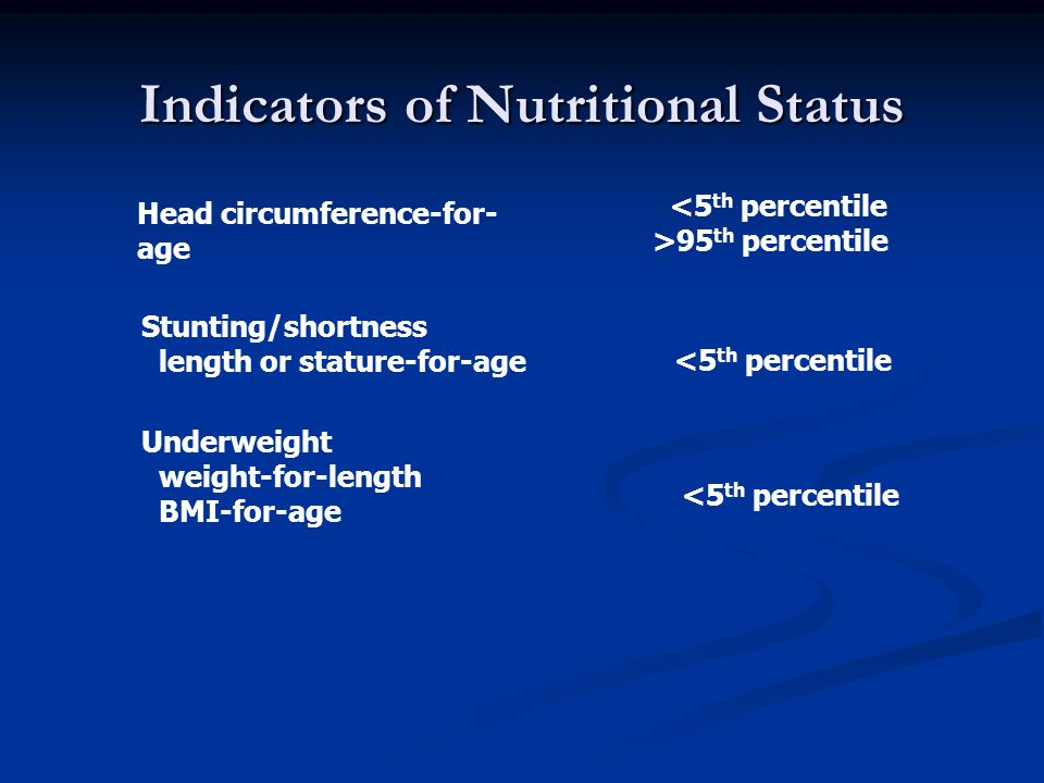 Indicators of Nutritional Status