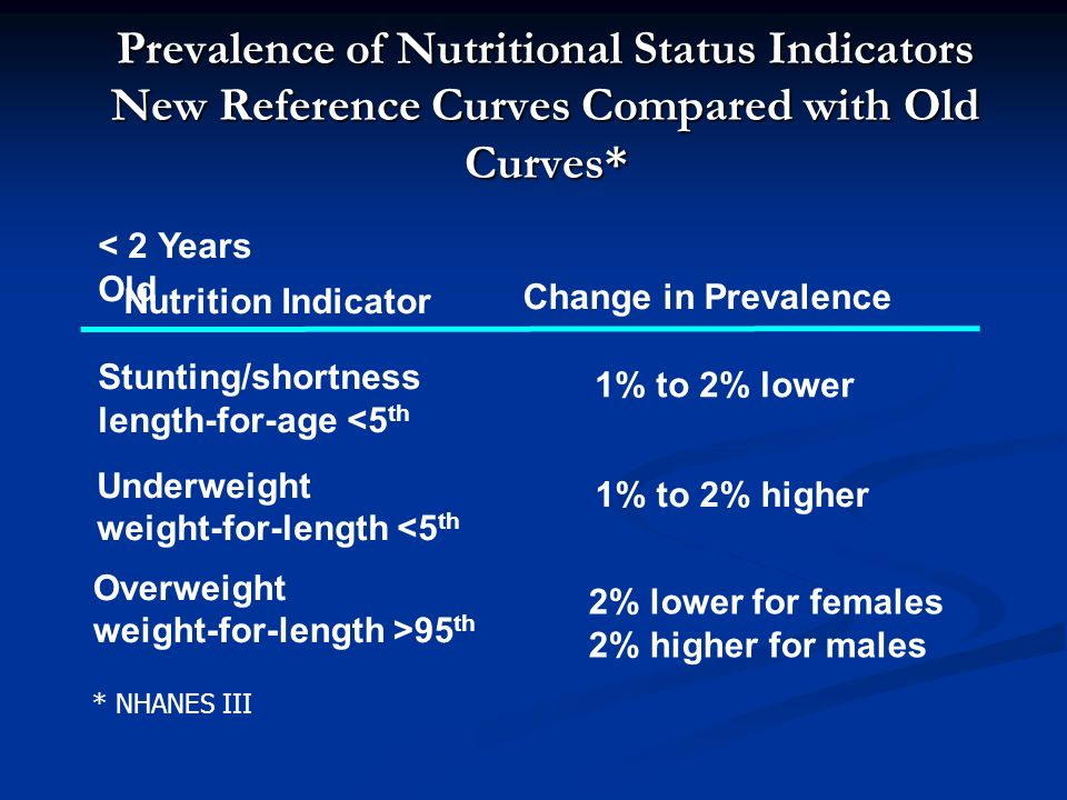 Prevalence of Nutritional Status Indicators New Reference Curves Compared with Old Curves*