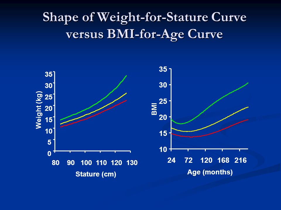 Shape of Weight-for-Stature Curve versus BMI-for-Age Curve
