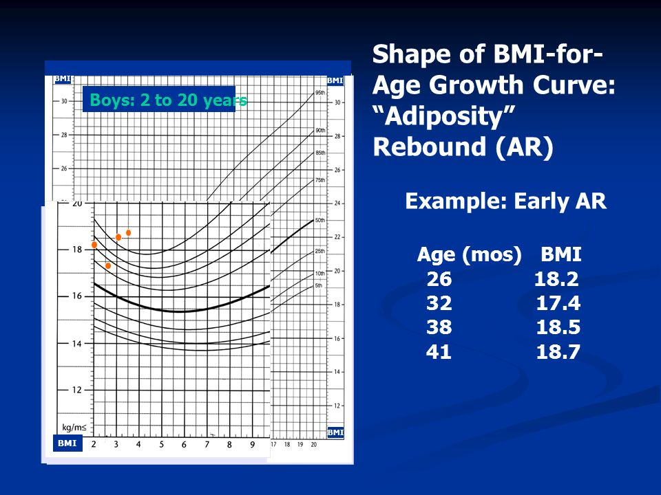 Shape of BMI-for-Age Growth Curve: Adiposity Rebound (AR)