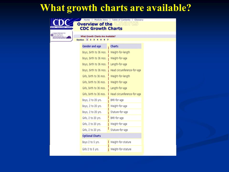 What growth charts are available