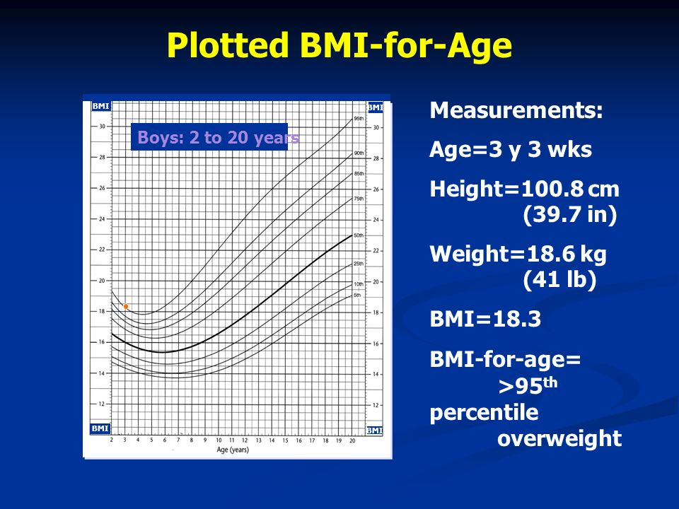 Plotted BMI-for-Age Measurements: Age=3 y 3 wks