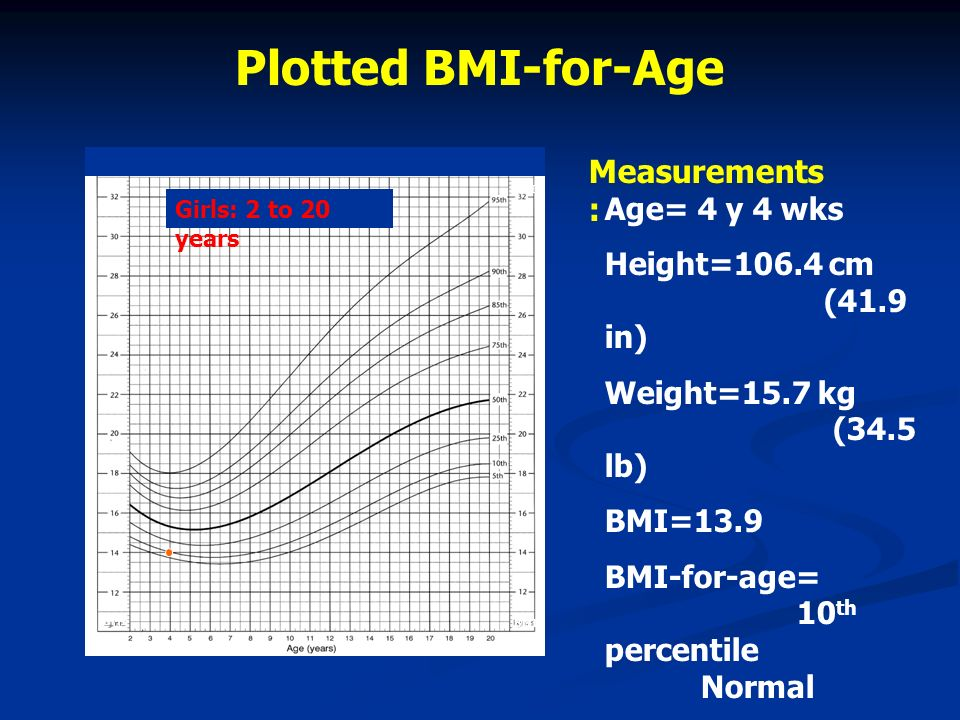 Plotted BMI-for-Age Measurements: Age= 4 y 4 wks