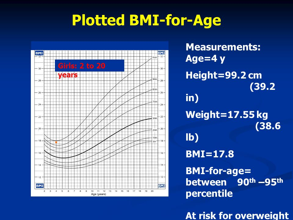 Plotted BMI-for-Age Measurements: Age=4 y Height=99.2 cm (39.2 in)