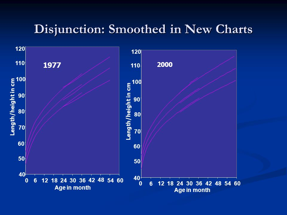 Disjunction: Smoothed in New Charts