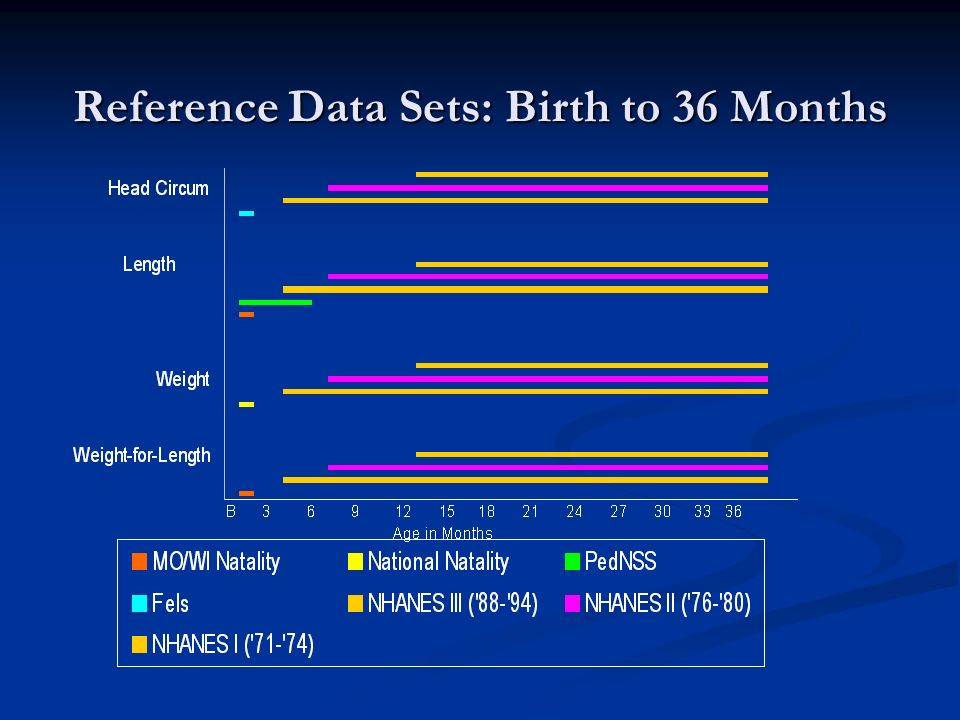Reference Data Sets: Birth to 36 Months
