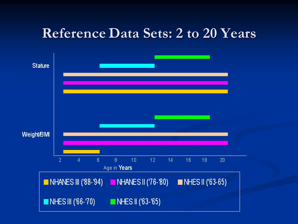 Reference Data Sets: 2 to 20 Years