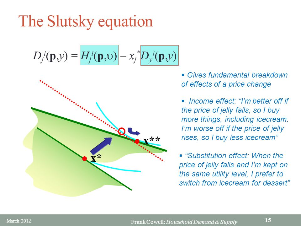 The Slutsky equation Dji(p,y) = Hji(p,u) – xj*Dyi(p,y) x** x*