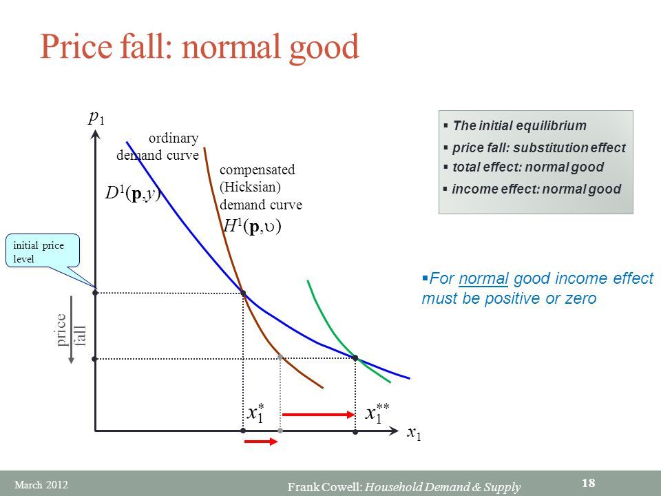 Price fall: normal good