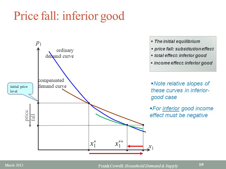 Price fall: inferior good