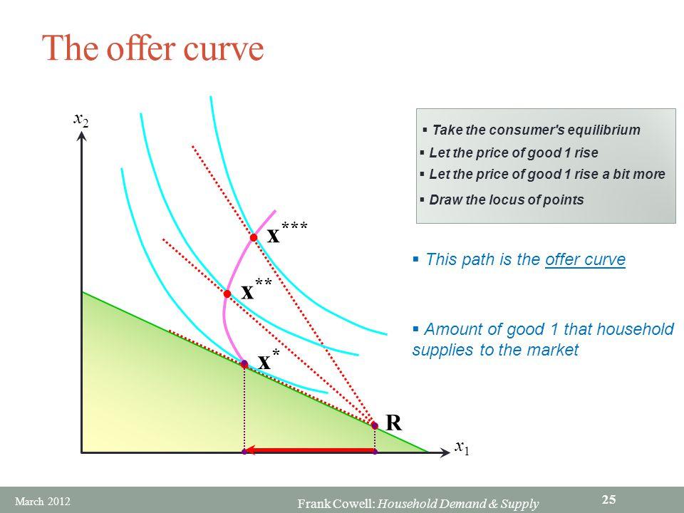 The offer curve x*** x** x* R x2 x1 This path is the offer curve