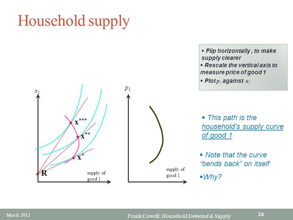 Household supply x*** x** x* R