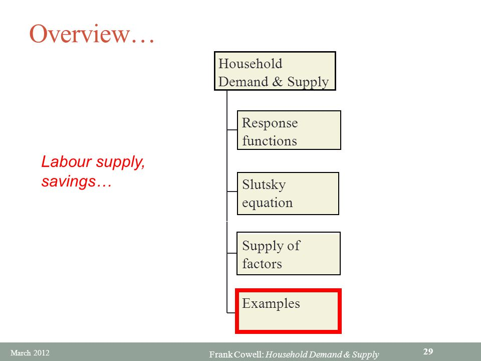 Overview… Labour supply, savings… Household Demand & Supply