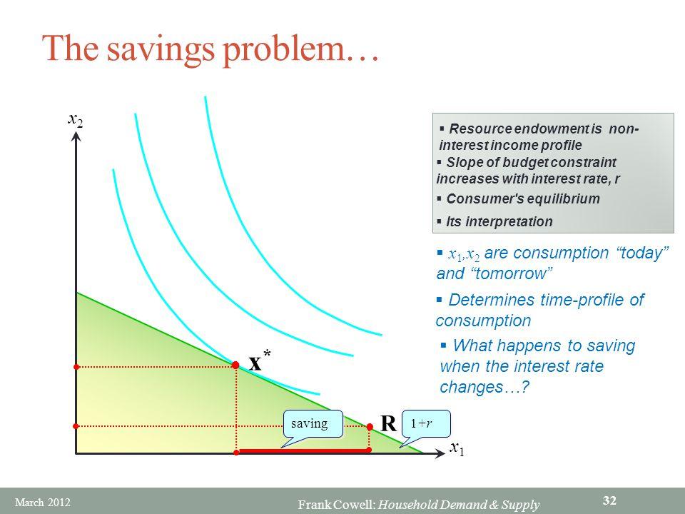 The savings problem… x* R x2 x1