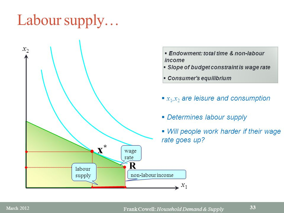 Labour supply… x* R x2 x1 x1,x2 are leisure and consumption
