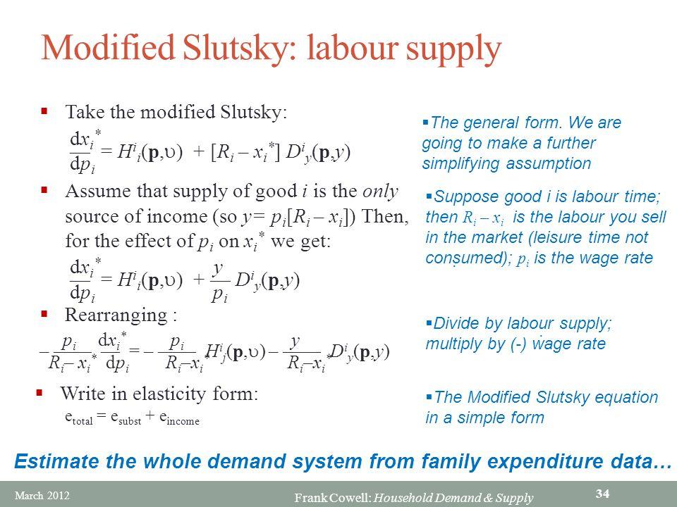 Modified Slutsky: labour supply