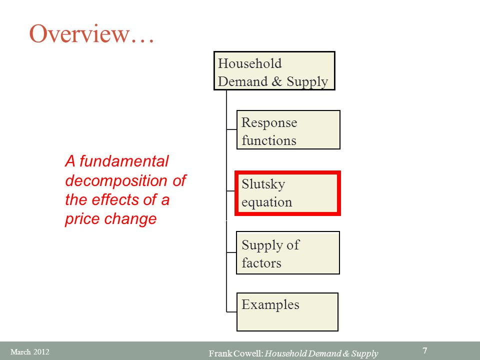 Overview… A fundamental decomposition of the effects of a price change