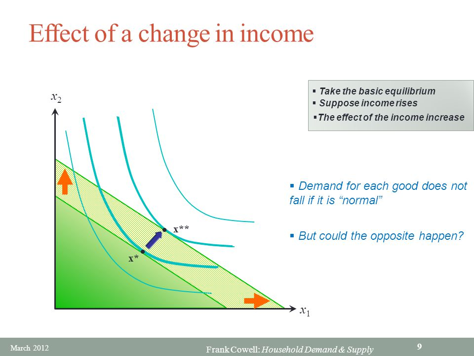 Effect of a change in income