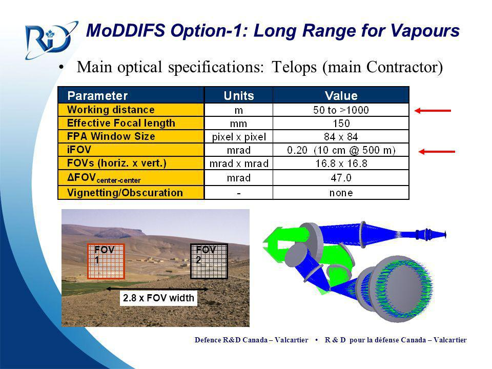 MoDDIFS Option-1: Long Range for Vapours