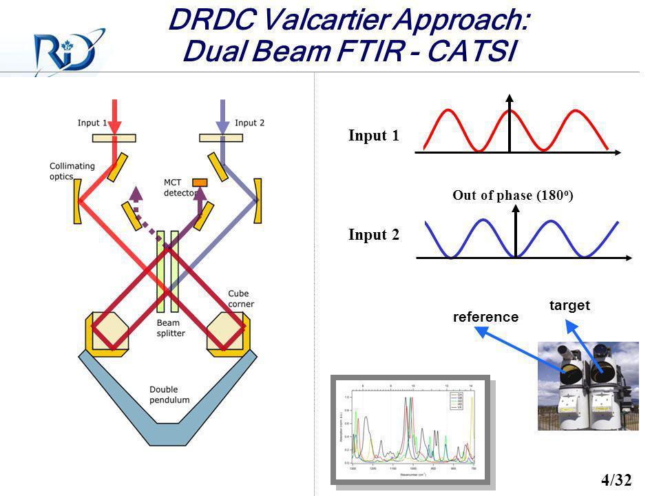 DRDC Valcartier Approach: Dual Beam FTIR - CATSI