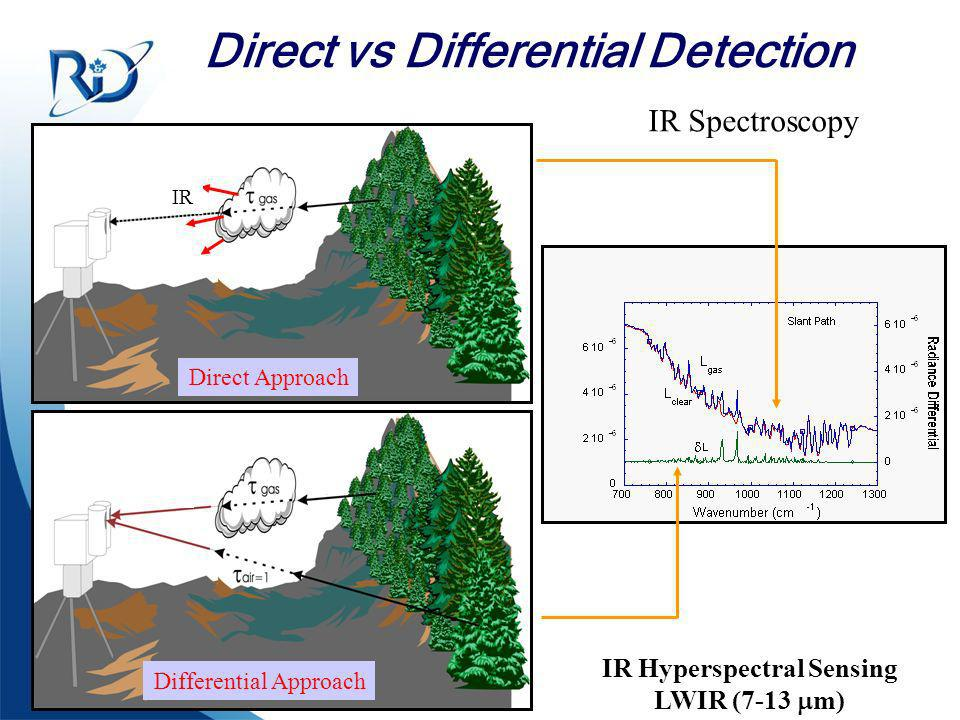 Direct vs Differential Detection