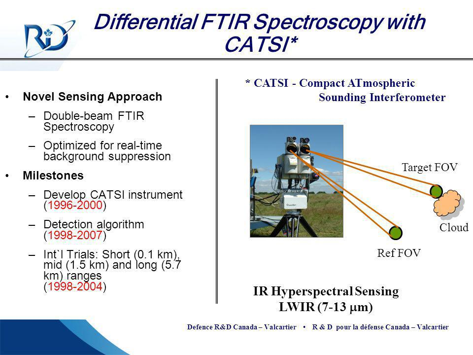 Differential FTIR Spectroscopy with CATSI*
