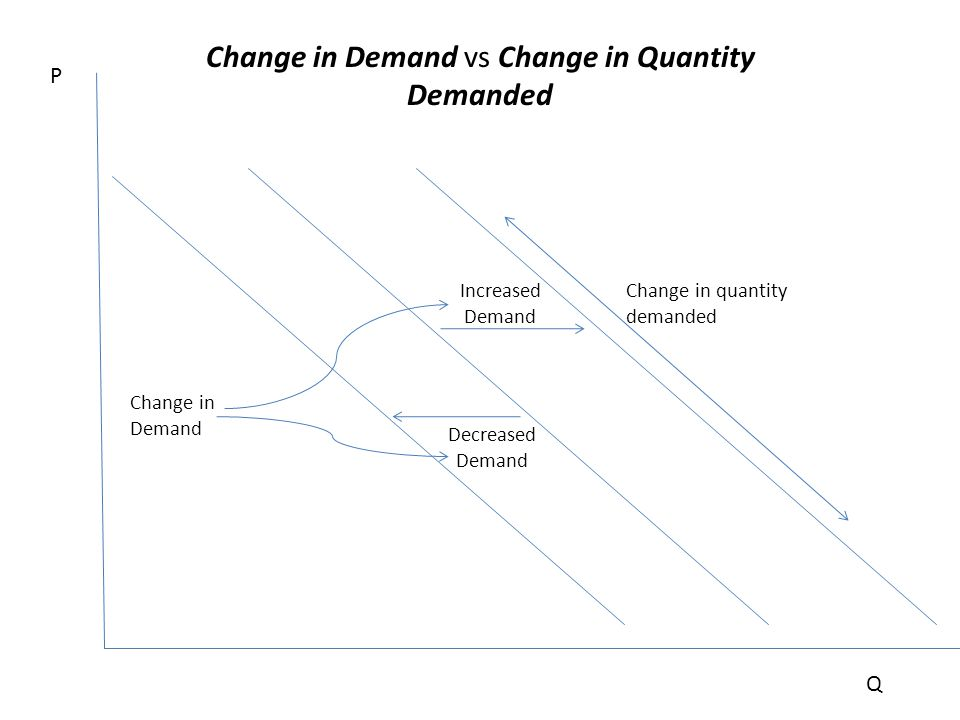 Change in Demand vs Change in Quantity Demanded