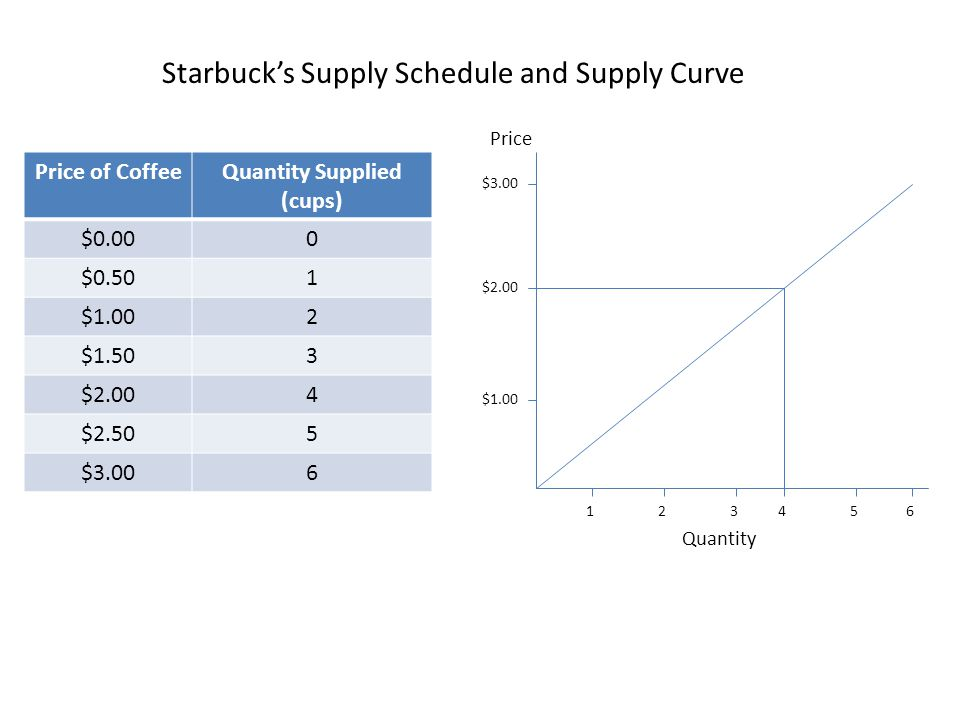 Quantity Supplied (cups)