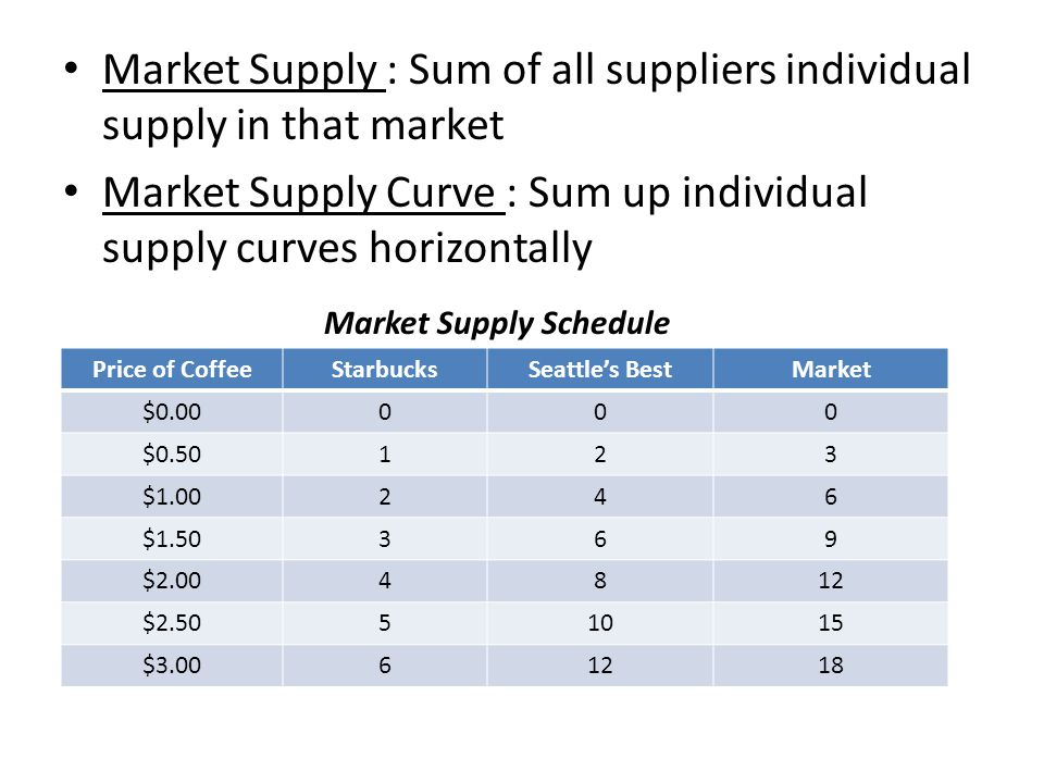 Market Supply : Sum of all suppliers individual supply in that market