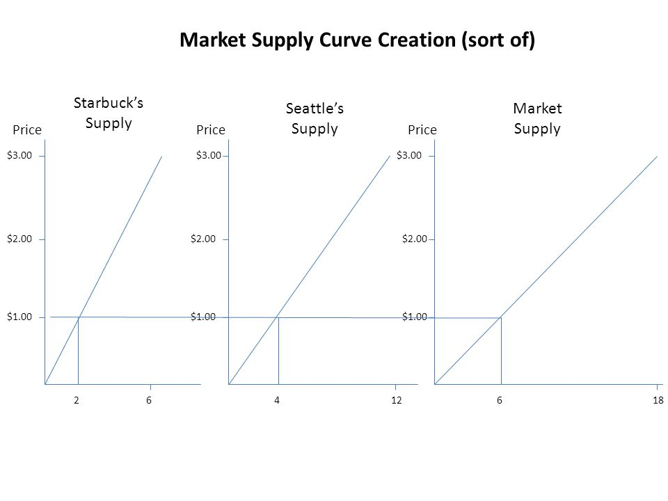Market Supply Curve Creation (sort of)
