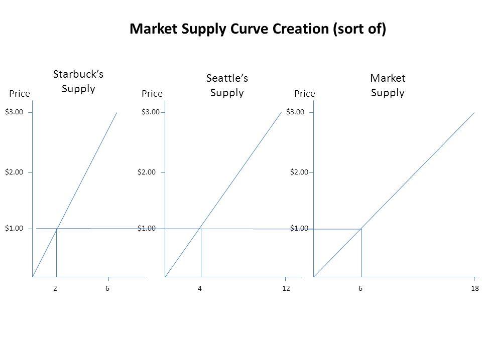 Market Supply Curve Creation (sort of)