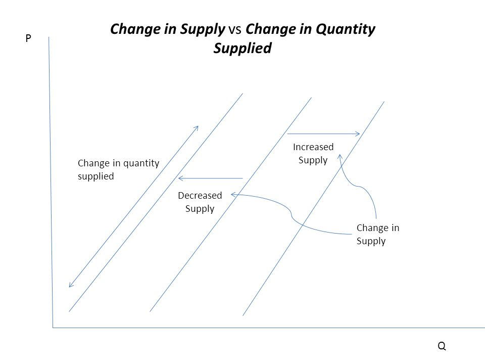 Change in Supply vs Change in Quantity Supplied