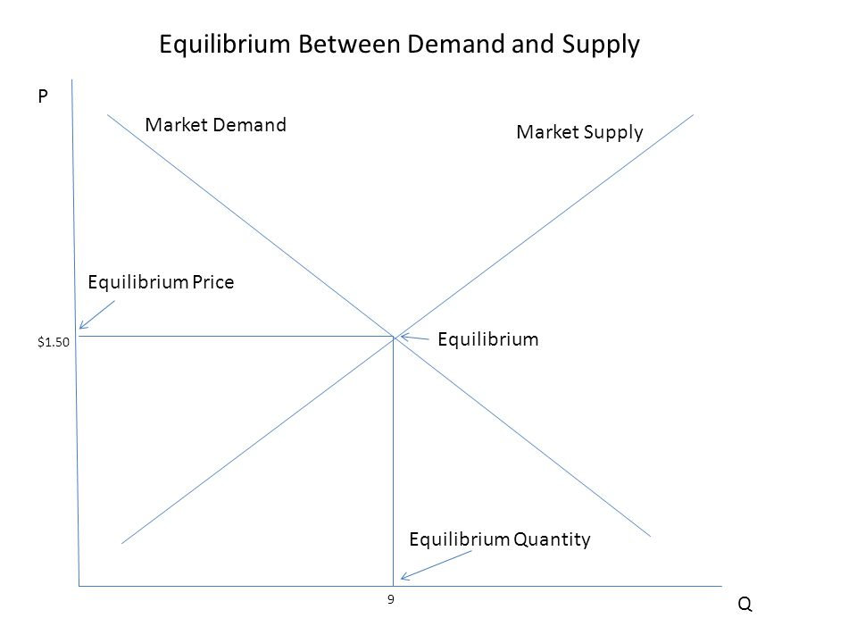 Equilibrium Between Demand and Supply