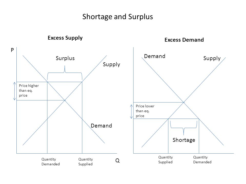 Shortage and Surplus Excess Supply Excess Demand P Demand Surplus