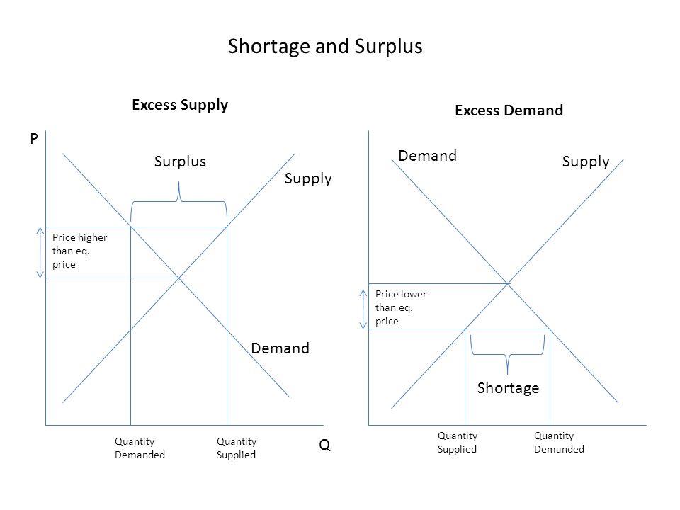 Shortage and Surplus Excess Supply Excess Demand P Demand Surplus