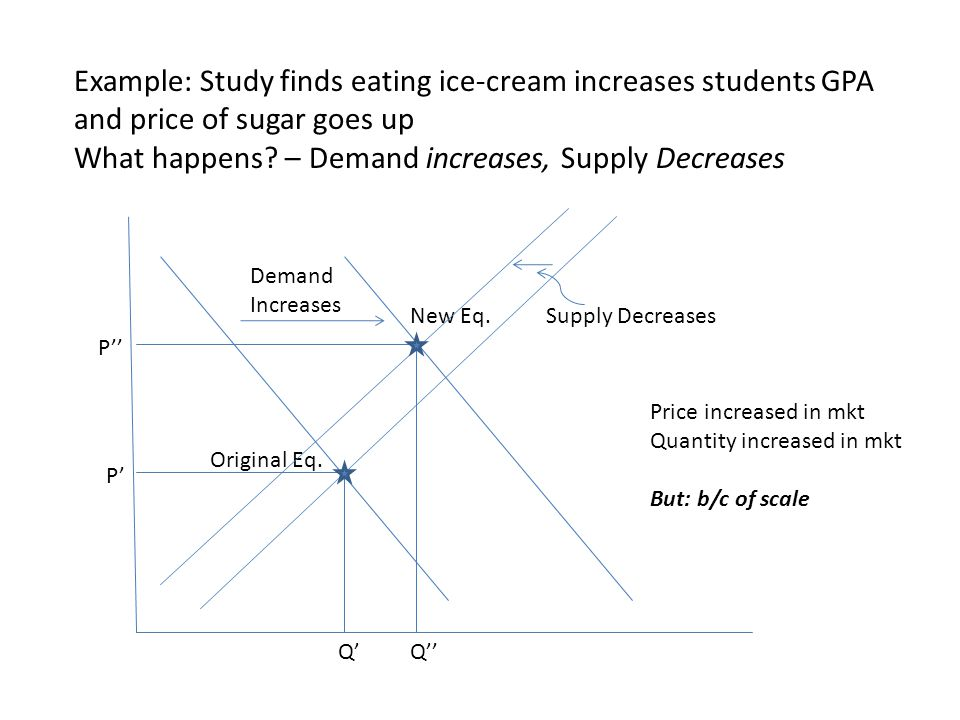 What happens – Demand increases, Supply Decreases