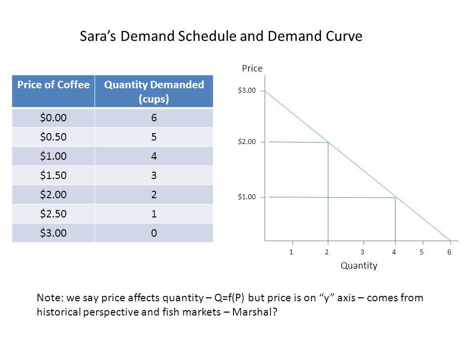 Quantity Demanded (cups)