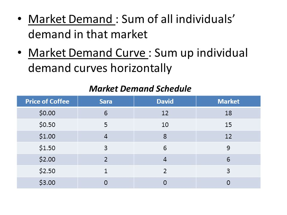 Market Demand : Sum of all individuals' demand in that market