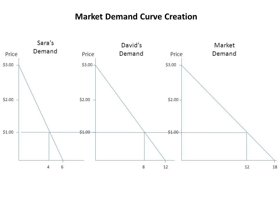 Market Demand Curve Creation