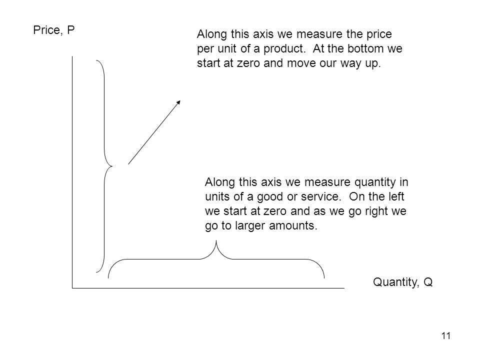 Price, P Along this axis we measure the price per unit of a product. At the bottom we start at zero and move our way up.