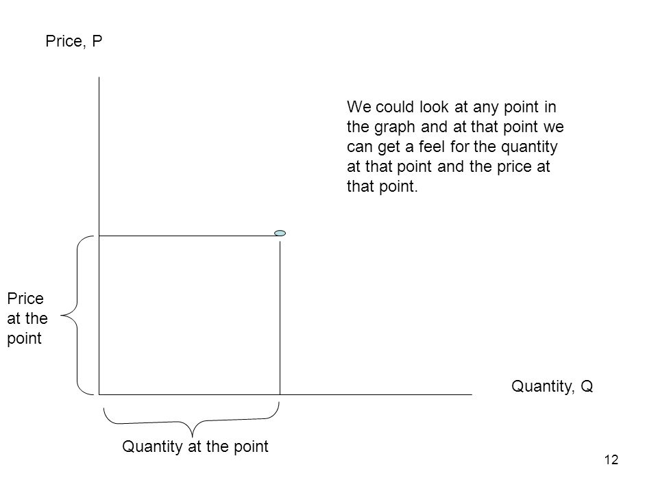 Price, P We could look at any point in the graph and at that point we can get a feel for the quantity at that point and the price at that point.