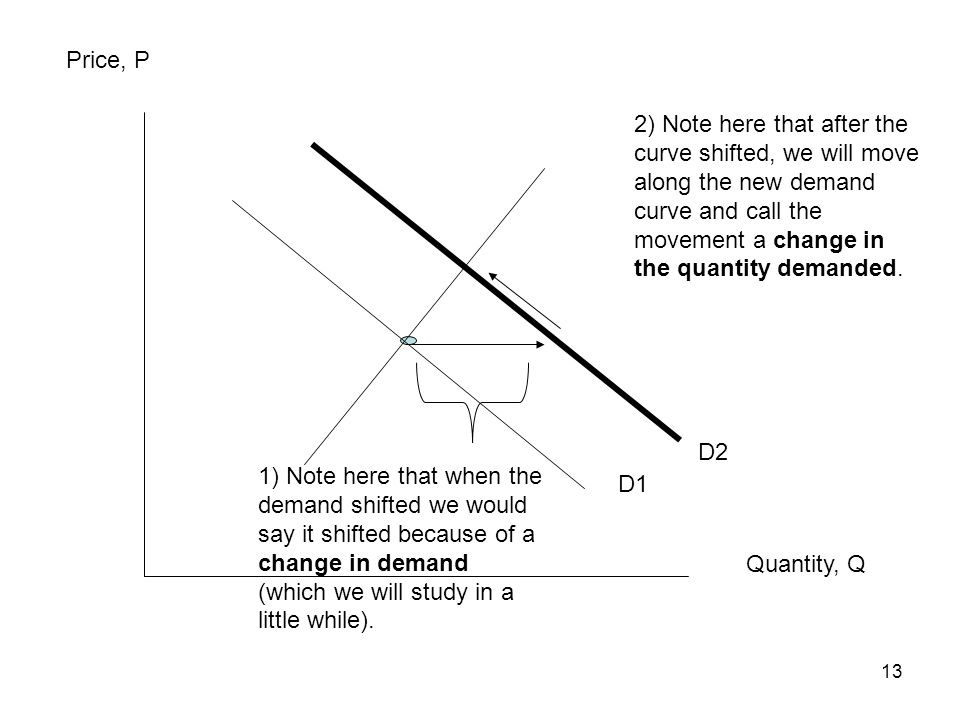 Price, P 2) Note here that after the curve shifted, we will move along the new demand curve and call the movement a change in the quantity demanded.