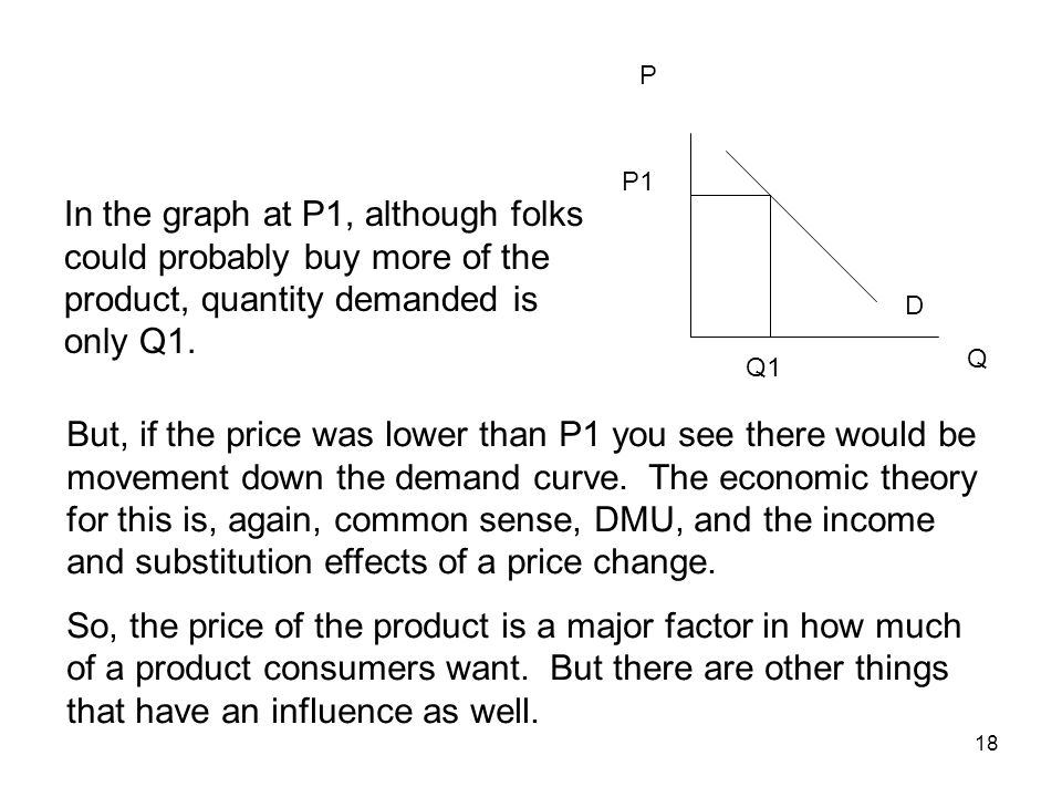 P P1. In the graph at P1, although folks could probably buy more of the product, quantity demanded is only Q1.