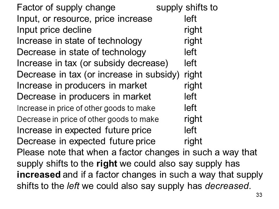 Factor of supply change supply shifts to