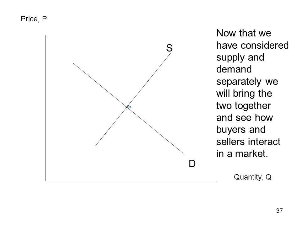 Price, P Now that we have considered supply and demand separately we will bring the two together and see how buyers and sellers interact in a market.